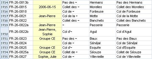 Catalogue avec colonne personnelle et noms